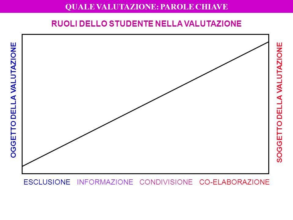 RUOLI DELLO STUDENTE NELLA VALUTAZIONE OGGETTO DELLA VALUTAZIONE SOGGETTO DELLA VALUTAZIONE ESCLUSIONEINFORMAZIONECONDIVISIONECO-ELABORAZIONE QUALE VA