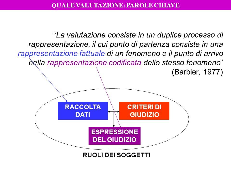 RACCOLTA DATI CRITERI DI GIUDIZIO ESPRESSIONE DEL GIUDIZIO La valutazione consiste in un duplice processo di rappresentazione, il cui punto di partenz