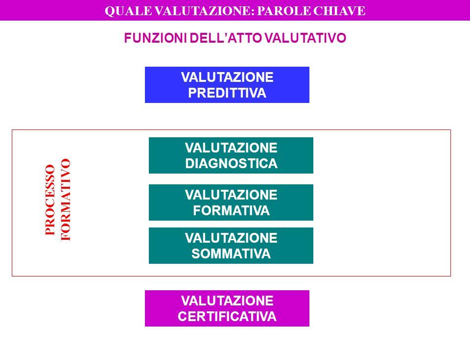 FUNZIONI DELLATTO VALUTATIVO VALUTAZIONE PREDITTIVA VALUTAZIONE DIAGNOSTICA VALUTAZIONE FORMATIVA VALUTAZIONE SOMMATIVA VALUTAZIONE CERTIFICATIVA PROC