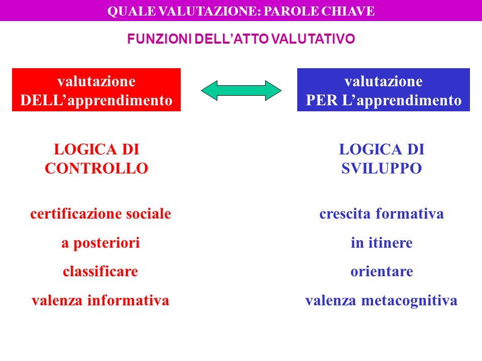 FUNZIONI DELLATTO VALUTATIVO valutazione PER Lapprendimento valutazione DELLapprendimento LOGICA DI CONTROLLO LOGICA DI SVILUPPO certificazione social