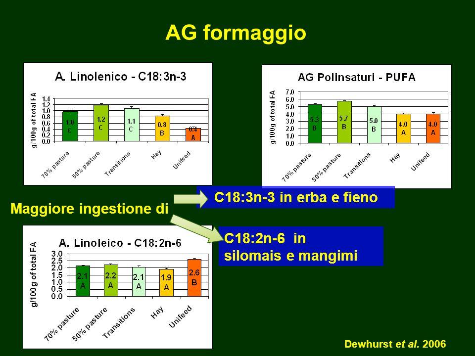 Maggiore ingestione di C18:3n-3 in erba e fieno C18:2n-6 in silomais e mangimi Dewhurst et al.