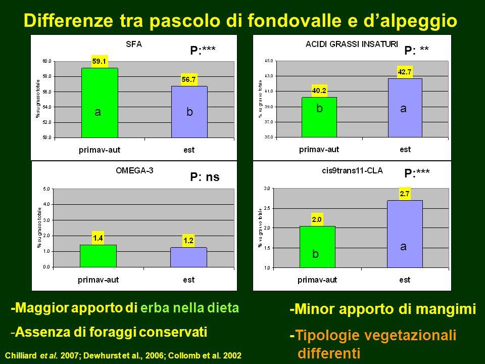 Differenze tra pascolo di fondovalle e dalpeggio a a a b b b P: ns P:***P: ** P:*** -Maggior apporto di erba nella dieta -Assenza di foraggi conservati -Minor apporto di mangimi -Tipologie vegetazionali differenti Chilliard et al.