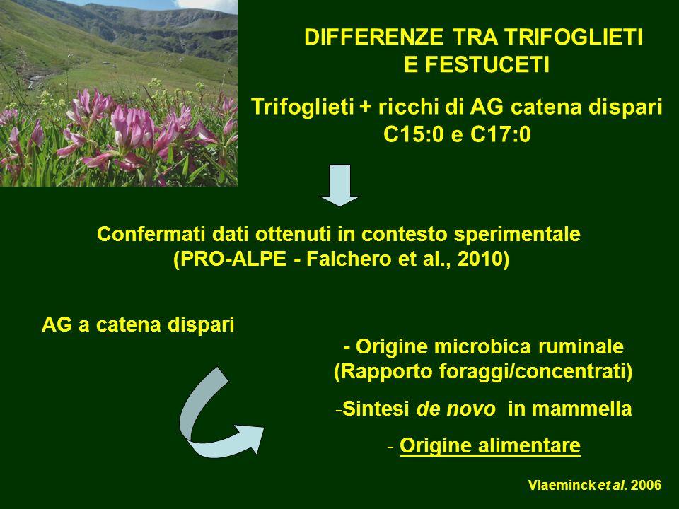 - Origine microbica ruminale (Rapporto foraggi/concentrati) -Sintesi de novo in mammella - Origine alimentare Vlaeminck et al.