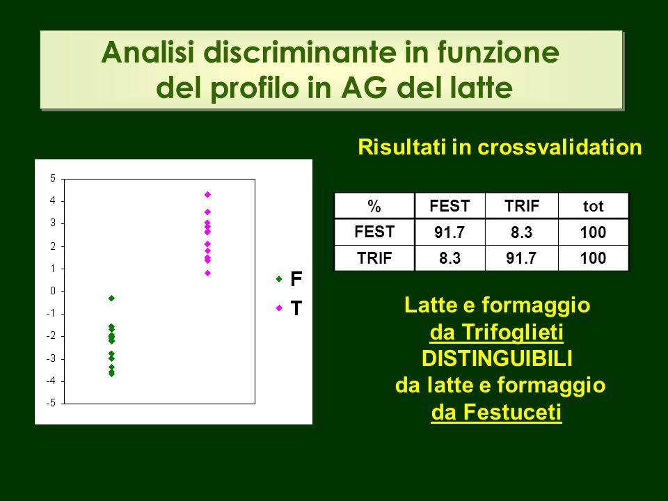 Analisi discriminante in funzione del profilo in AG del latte Risultati in crossvalidation %FESTTRIFtot FEST 91.78.3100 TRIF8.391.7100 Latte e formaggio da Trifoglieti DISTINGUIBILI da latte e formaggio da Festuceti