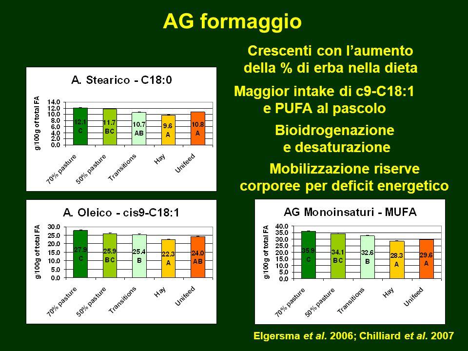 Maggior intake di c9-C18:1 e PUFA al pascolo Elgersma et al.