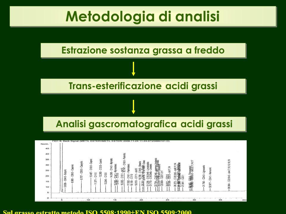 Metodologia di analisi Estrazione sostanza grassa a freddo Trans-esterificazione acidi grassi Analisi gascromatografica acidi grassi Sul grasso estratto metodo ISO 5508:1990+EN ISO 5509:2000