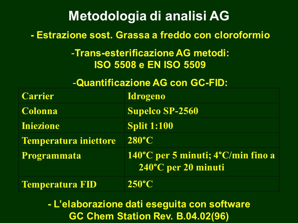 Metodologia di analisi AG - Lelaborazione dati eseguita con software GC Chem Station Rev. B.04.02(96) CarrierIdrogeno ColonnaSupelco SP-2560 Iniezione