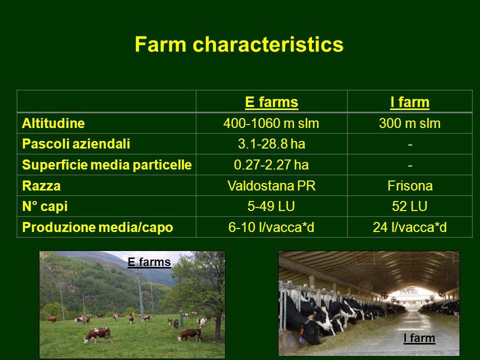 E farmsI farm Altitudine400-1060 m slm300 m slm Pascoli aziendali3.1-28.8 ha- Superficie media particelle0.27-2.27 ha- RazzaValdostana PRFrisona N° capi5-49 LU52 LU Produzione media/capo6-10 l/vacca*d24 l/vacca*d I farm E farms Farm characteristics