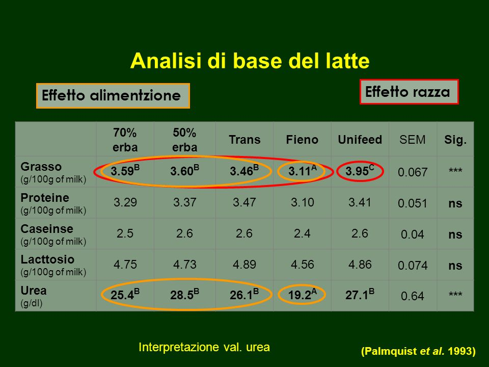 Analisi di base del latte 70% erba 50% erba TransFienoUnifeedSEMSig.