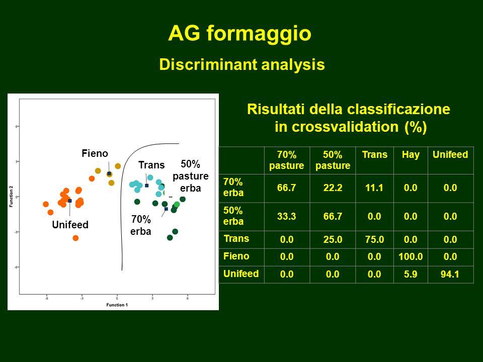 Discriminant analysis Unifeed Fieno 50% pasture erba Trans 70% erba 70% pasture 50% pasture TransHayUnifeed 70% erba 66.722.211.10.0 50% erba 33.366.70.0 Trans 0.025.075.00.0 Fieno 0.0 100.00.0 Unifeed 0.0 5.994.1 Risultati della classificazione in crossvalidation (%) AG formaggio