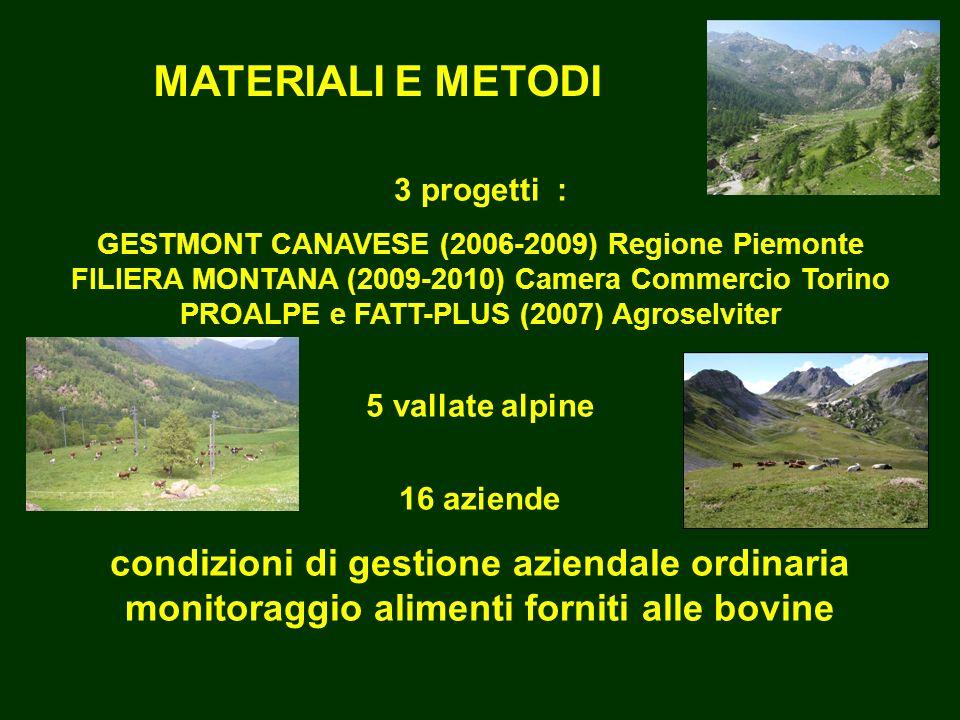 MATERIALI E METODI 3 progetti : GESTMONT CANAVESE (2006-2009) Regione Piemonte FILIERA MONTANA (2009-2010) Camera Commercio Torino PROALPE e FATT-PLUS (2007) Agroselviter 5 vallate alpine 16 aziende condizioni di gestione aziendale ordinaria monitoraggio alimenti forniti alle bovine