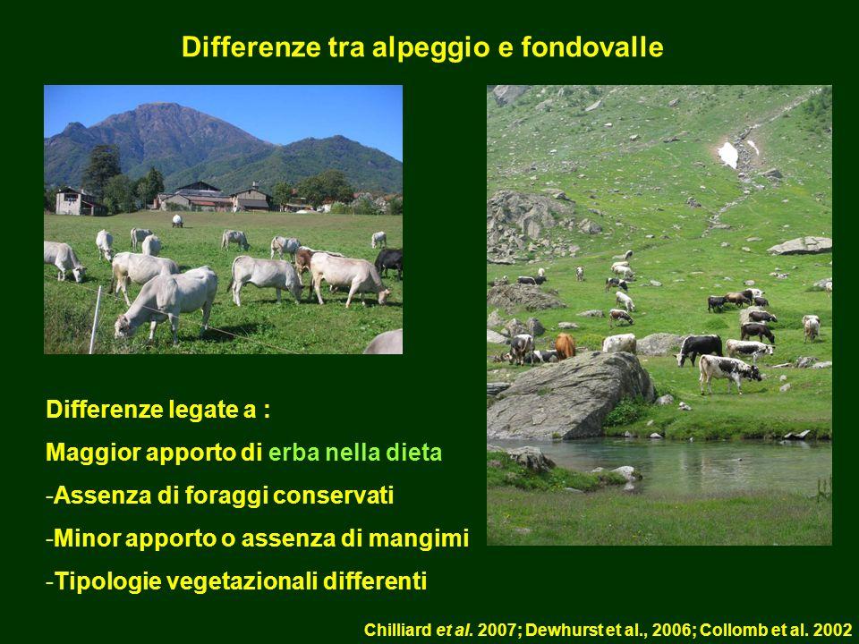 Differenze tra alpeggio e fondovalle Differenze legate a : Maggior apporto di erba nella dieta -Assenza di foraggi conservati -Minor apporto o assenza di mangimi -Tipologie vegetazionali differenti Chilliard et al.