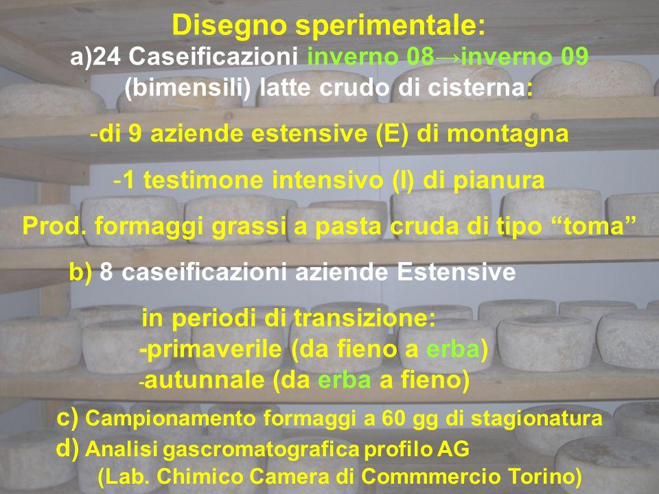 Disegno sperimentale: a)24 Caseificazioni inverno 08inverno 09 (bimensili) latte crudo di cisterna: -di 9 aziende estensive (E) di montagna -1 testimone intensivo (I) di pianura Prod.