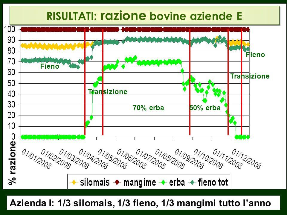 RISULTATI: razione bovine aziende E Fieno Transizione 70% erba 50% erba Fieno Azienda I: 1/3 silomais, 1/3 fieno, 1/3 mangimi tutto lanno % razione