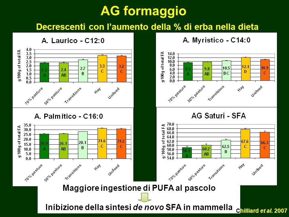 AG formaggio Maggiore ingestione di PUFA al pascolo Inibizione della sintesi de novo SFA in mammella Chilliard et al.