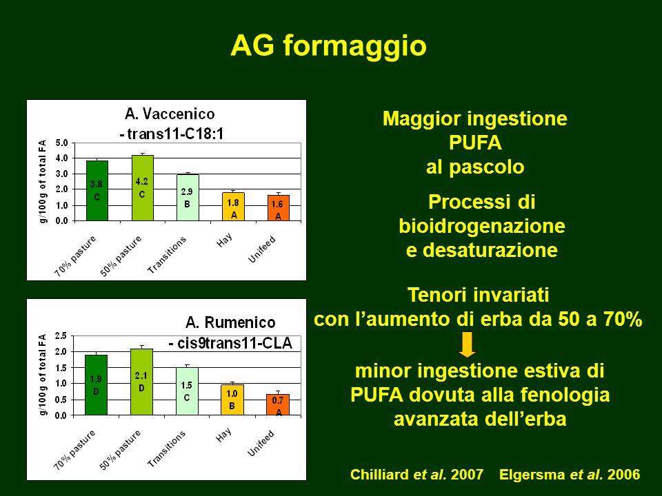 minor ingestione estiva di PUFA dovuta alla fenologia avanzata dellerba Maggior ingestione PUFA al pascolo Chilliard et al.