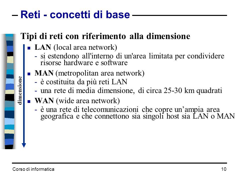 Corso di informatica 10 Reti - concetti di base Tipi di reti con riferimento alla dimensione LAN (local area network) -si estendono all'interno di un'