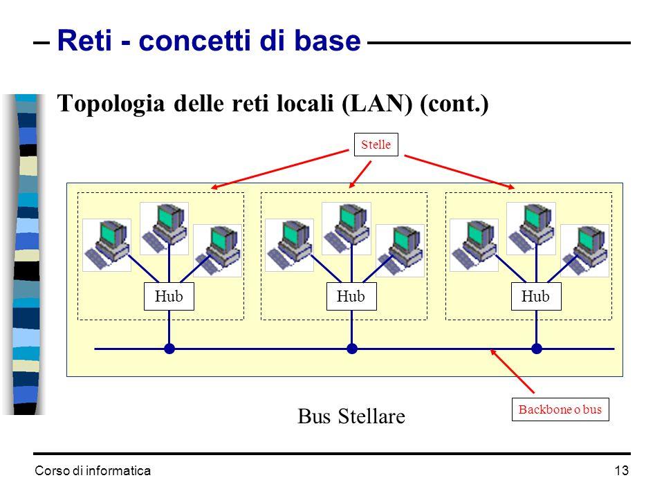 Corso di informatica 13 Reti - concetti di base Topologia delle reti locali (LAN) (cont.) Hub Backbone o bus Bus Stellare Stelle