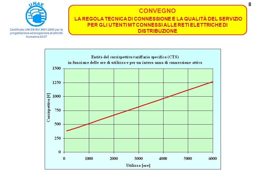 Certificato UNI EN ISO 9001:2000 per la progettazione ed erogazione di attività formative EA37 CONVEGNO LA REGOLA TECNICA DI CONNESSIONE E LA QUALITÀ DEL SERVIZIO PER GLI UTENTI MT CONNESSI ALLE RETI ELETTRICHE DI DISTRIBUZIONE 9 Esempio Pi = 3000 kW; Er/Pi = 6000 ore; Min{1+[(3000-400)/400] 1/2 ; 3,5} 3,5; Anno 2008: CTS = 1x(365 + 0,15x6000) = 1265 Anno 2009: CTS = 3,5x(365 + 0,15x6000) = 4428 Gli standard di continuità del servizio per gli utenti MT- Delibera n.