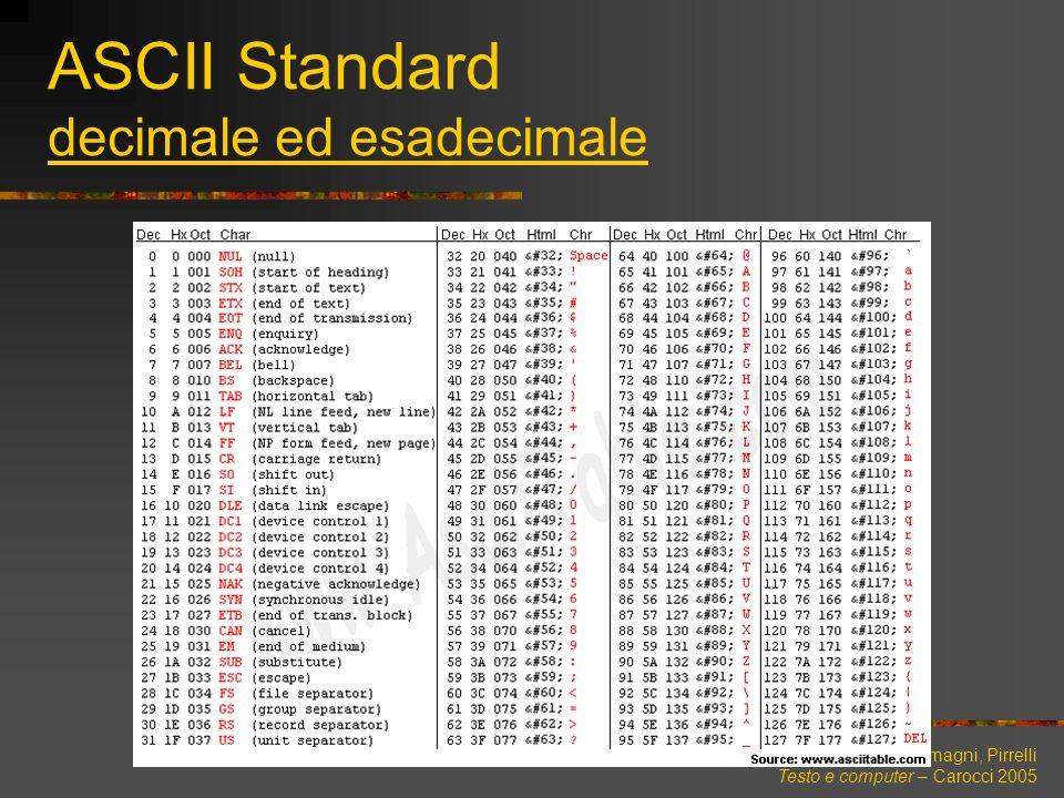 Lenci, Montemagni, Pirrelli Testo e computer – Carocci 2005 ASCII Standard decimale ed esadecimale