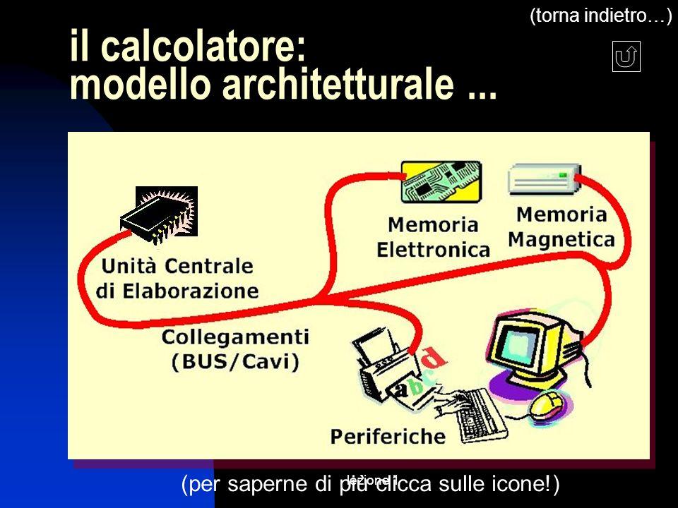 lezione 1 il calcolatore: modello architetturale... (per saperne di più clicca sulle icone!) (torna indietro…)