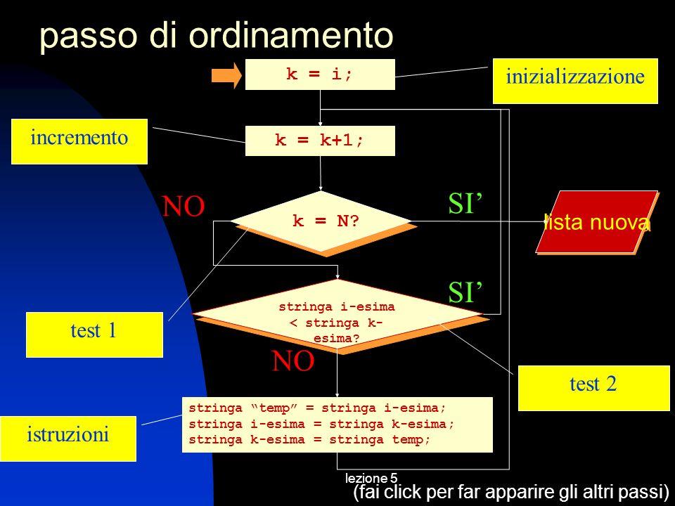 lezione 5 passo di ordinamento stringa temp = stringa i-esima; stringa i-esima = stringa k-esima; stringa k-esima = stringa temp; NO SI k = N.