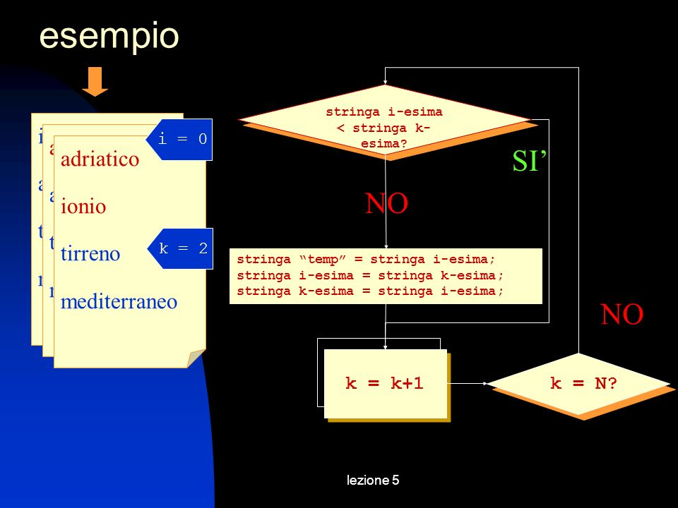 lezione 5 esempio NO ionio adriatico tirreno mediterraneo stringa i-esima < stringa k- esima.