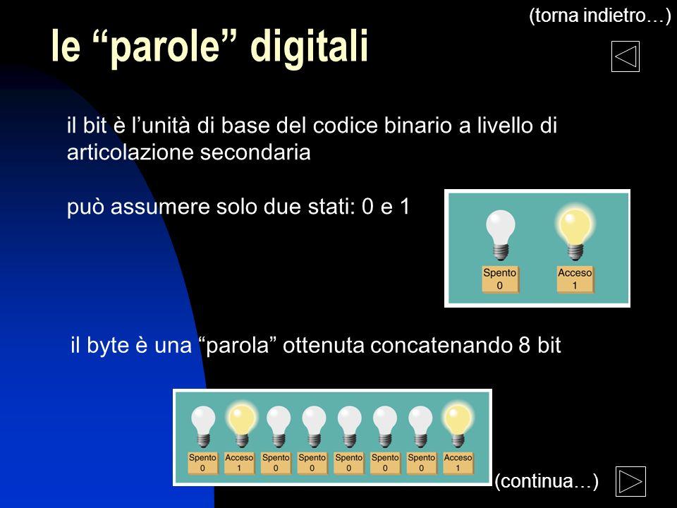 lezione 2 le parole digitali il bit è lunità di base del codice binario a livello di articolazione secondaria può assumere solo due stati: 0 e 1 il by