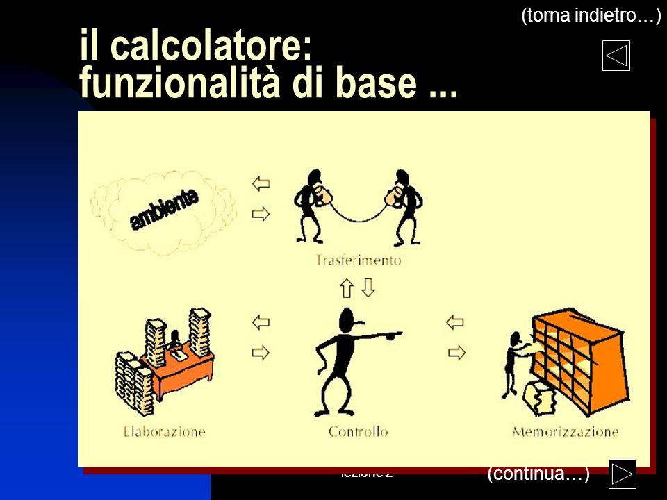 lezione 2 il calcolatore: funzionalità di base... (continua…) (torna indietro…)