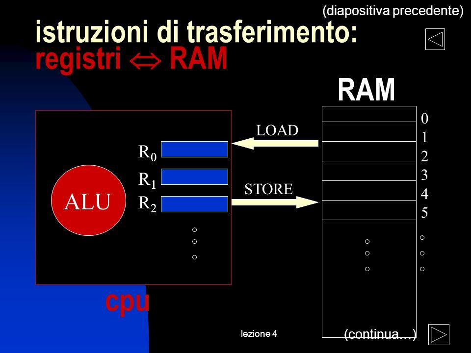 lezione 4 istruzioni di trasferimento: registri RAM 012345012345 ALU R0R0 R1R1 R2R2 LOAD STORE cpu RAM (continua…) (diapositiva precedente)