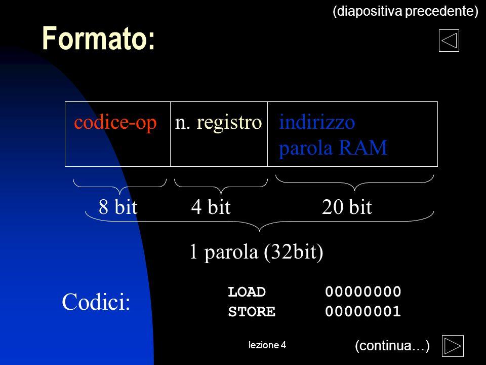 lezione 4 Formato: codice-op n. registro indirizzo parola RAM 8 bit 4 bit 20 bit 1 parola (32bit) LOAD 00000000 STORE 00000001 Codici: (continua…) (di