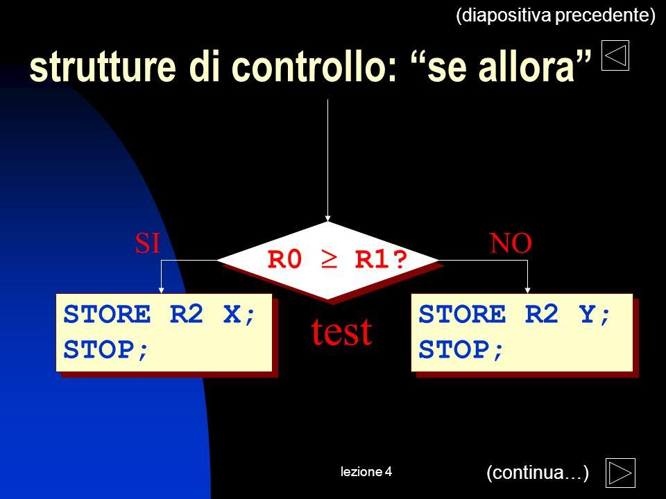 lezione 4 STORE R2 X; STOP; R0 R1? STORE R2 Y; STOP; SINO test strutture di controllo: se allora (continua…) (diapositiva precedente)