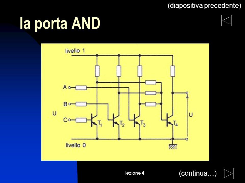 lezione 4 la porta AND (continua…) (diapositiva precedente)
