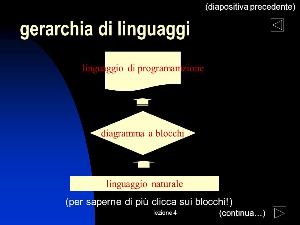 lezione 4 gerarchia di linguaggi (diapositiva precedente) linguaggio naturale diagramma a blocchi linguaggio di programamzione (per saperne di più cli