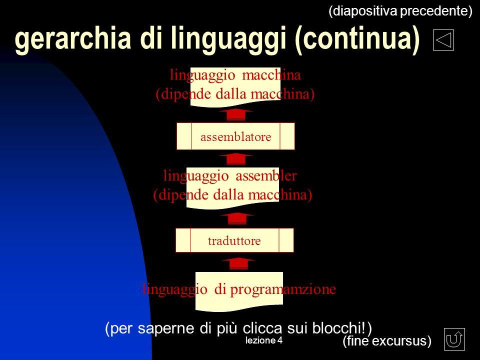 lezione 4 gerarchia di linguaggi (continua) (diapositiva precedente) linguaggio di programamzione (per saperne di più clicca sui blocchi!) traduttore