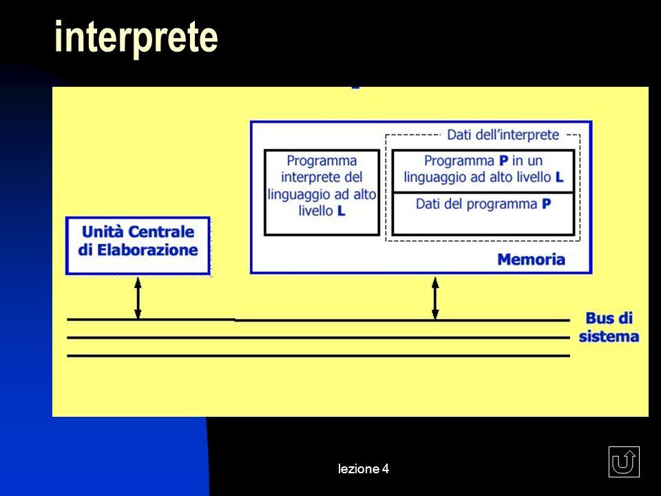 lezione 4 interprete