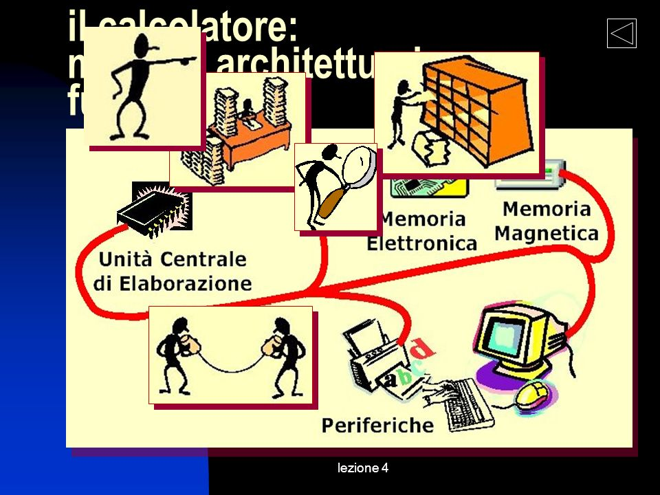 lezione 4 il calcolatore: modello architetturale e funzionale