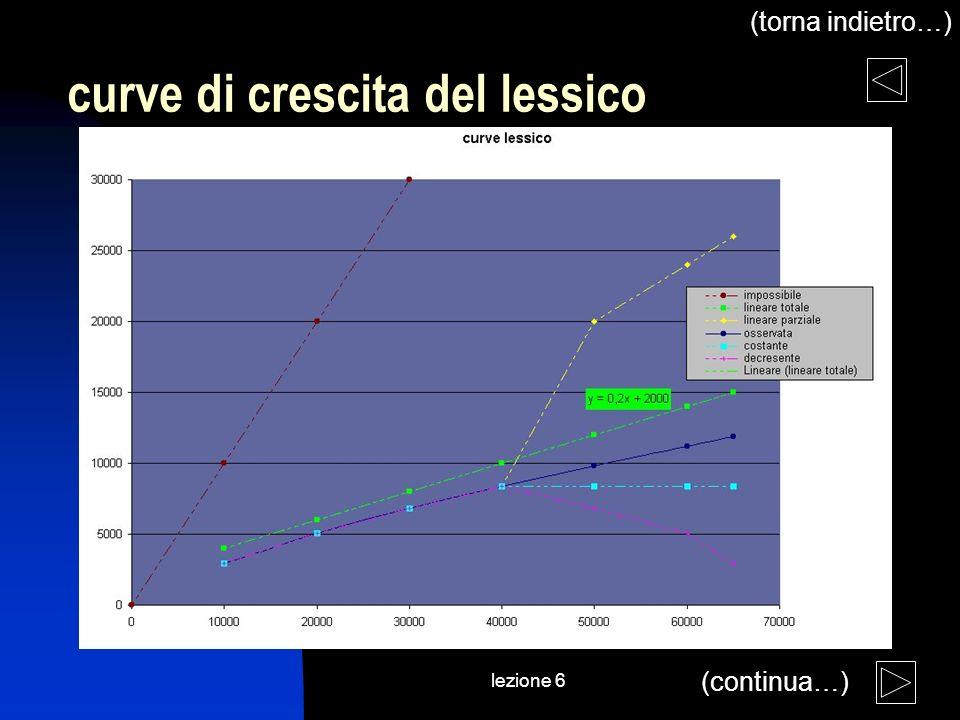 lezione 6 curve di crescita del lessico (torna indietro…) (continua…)