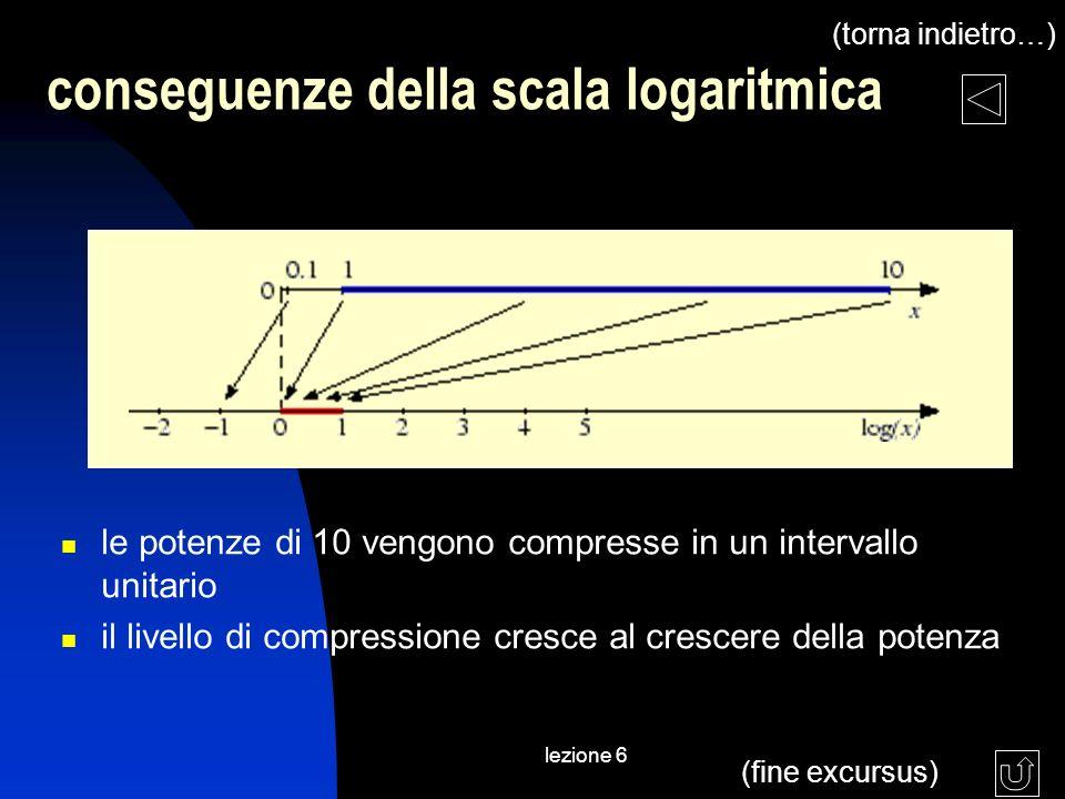 lezione 6 conseguenze della scala logaritmica le potenze di 10 vengono compresse in un intervallo unitario il livello di compressione cresce al cresce