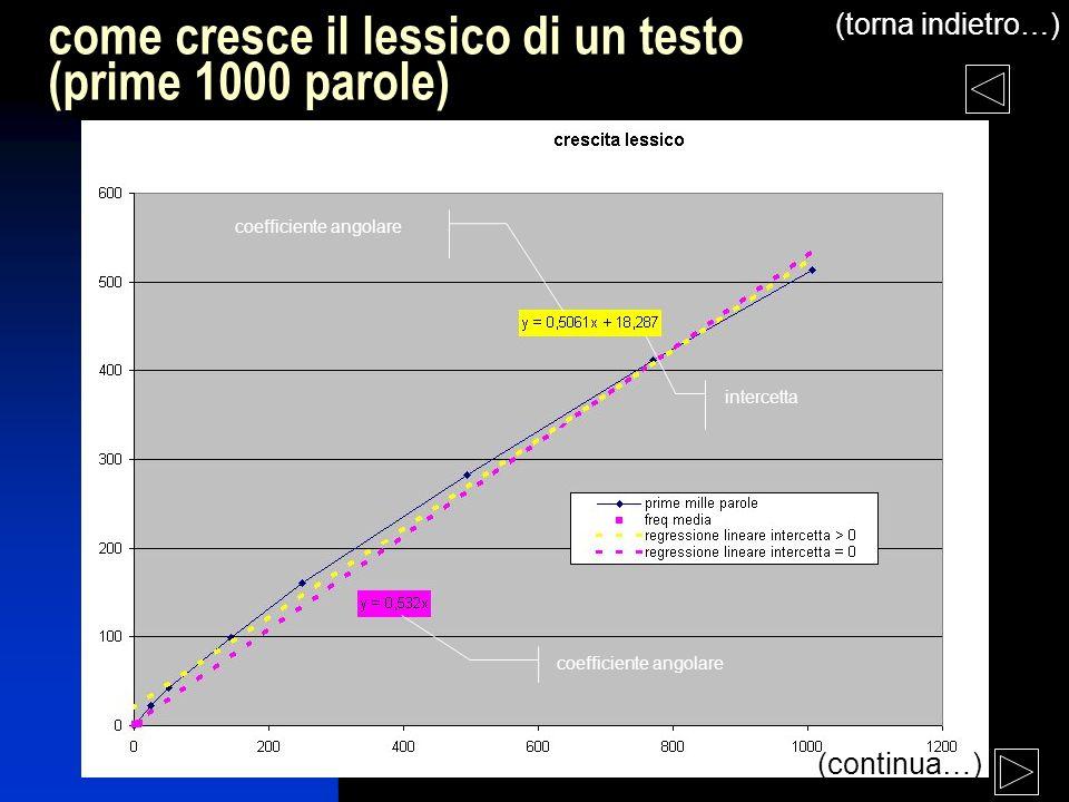 lezione 6 (torna indietro…) (fine excursus) come cresce il lessico di un testo (prime 1000 parole, interpolazione a potenza) (fine excursus)
