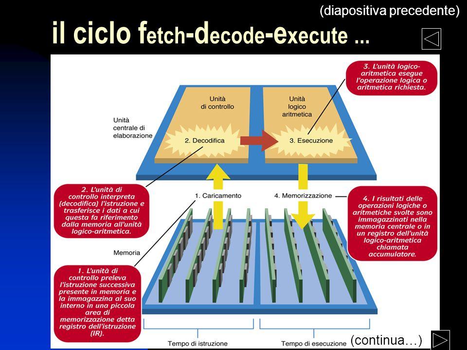 lezione 3 il ciclo f etch -d ecode -e xecute... (continua…) (diapositiva precedente)