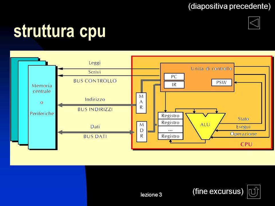 lezione 3 struttura cpu (fine excursus) (diapositiva precedente)