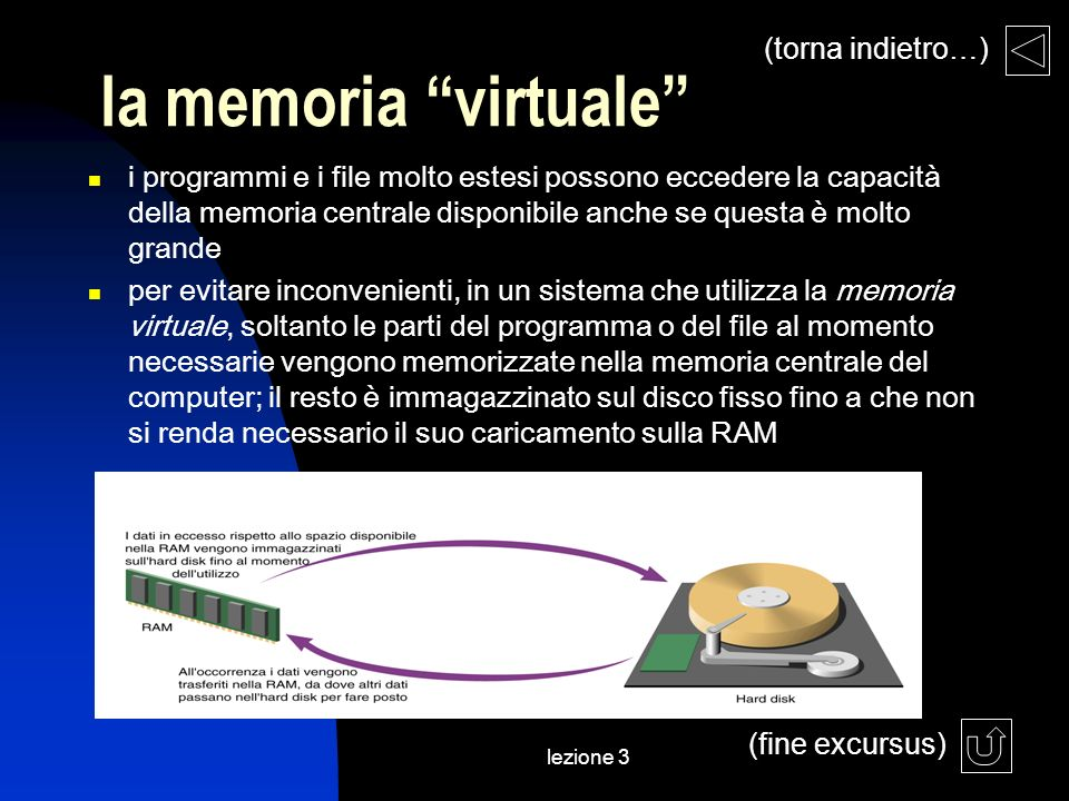 lezione 3 la memoria virtuale (fine excursus) (torna indietro…) i programmi e i file molto estesi possono eccedere la capacità della memoria centrale disponibile anche se questa è molto grande per evitare inconvenienti, in un sistema che utilizza la memoria virtuale, soltanto le parti del programma o del file al momento necessarie vengono memorizzate nella memoria centrale del computer; il resto è immagazzinato sul disco fisso fino a che non si renda necessario il suo caricamento sulla RAM