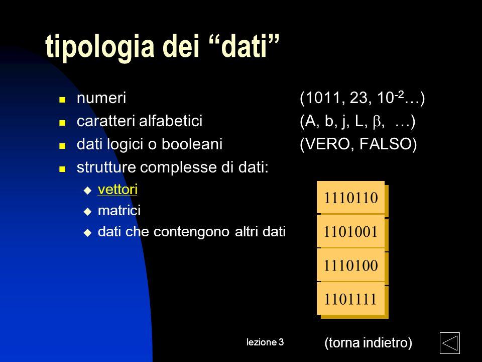 lezione 3 tipologia dei dati numeri (1011, 23, 10 -2 …) caratteri alfabetici (A, b, j, L,, …) dati logici o booleani(VERO, FALSO) strutture complesse di dati: vettori matrici dati che contengono altri dati 1110110 1101001 1110100 1101111 (torna indietro)