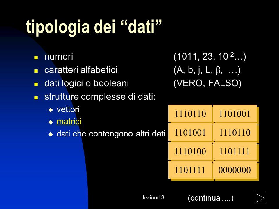 lezione 3 tipologia dei dati numeri (1011, 23, 10 -2 …) caratteri alfabetici (A, b, j, L,, …) dati logici o booleani(VERO, FALSO) strutture complesse di dati: vettori matrici dati che contengono altri dati 1110110 1101001 1110100 1101111 1101001 1110110 1101111 0000000 (continua....)