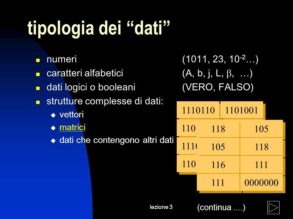 lezione 3 tipologia dei dati numeri (1011, 23, 10 -2 …) caratteri alfabetici (A, b, j, L,, …) dati logici o booleani(VERO, FALSO) strutture complesse di dati: vettori matrici dati che contengono altri dati 1110110 1101001 1110100 1101111 1101001 1110110 1101111 0000000 118 105 116 111 105 118 111 0000000 (continua....)