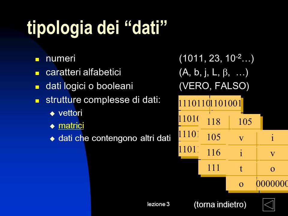 lezione 3 tipologia dei dati numeri (1011, 23, 10 -2 …) caratteri alfabetici (A, b, j, L,, …) dati logici o booleani(VERO, FALSO) strutture complesse di dati: vettori matrici dati che contengono altri dati 1110110 1101001 1110100 1101111 1101001 1110110 1101111 0000000 118 105 116 111 105 118 111 0000000 v v i i t t o o i i v v o o (torna indietro)