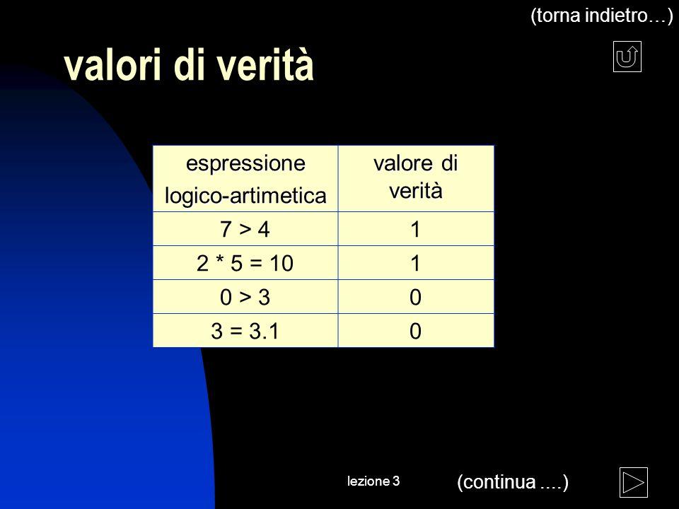 lezione 3 valori di verità espressionelogico-artimetica valore di verità 7 > 41 2 * 5 = 101 0 > 30 3 = 3.10 (continua....) (torna indietro…)