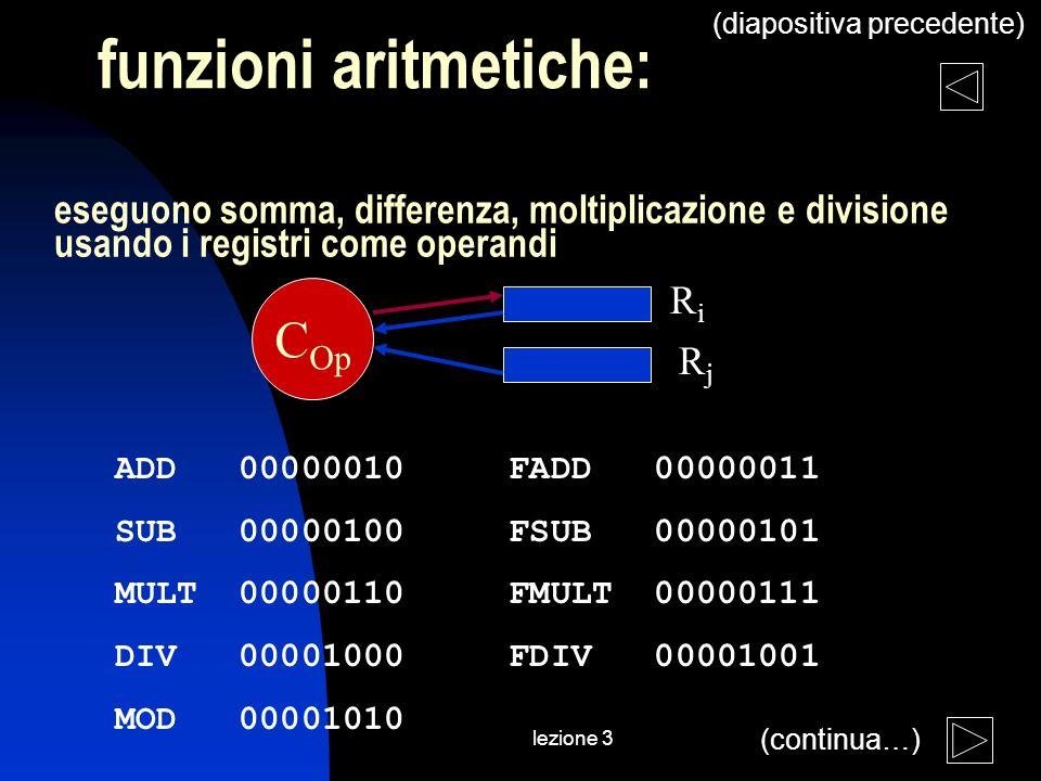 lezione 3 funzioni aritmetiche: eseguono somma, differenza, moltiplicazione e divisione usando i registri come operandi ADD 00000010 FADD 00000011 SUB 00000100 FSUB 00000101 MULT 00000110 FMULT 00000111 DIV 00001000 FDIV 00001001 MOD 00001010 RiRi RjRj C Op (continua…) (diapositiva precedente)