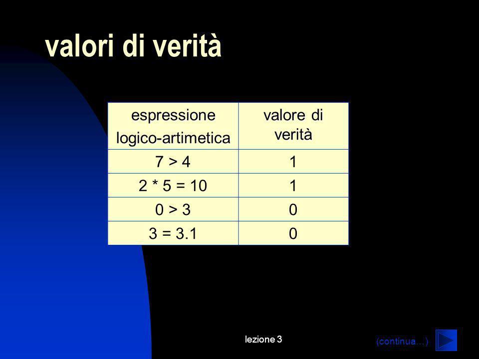 lezione 3 valori di verità espressionelogico-artimetica valore di verità 7 > 41 2 * 5 = 101 0 > 30 3 = 3.10 (continua…)